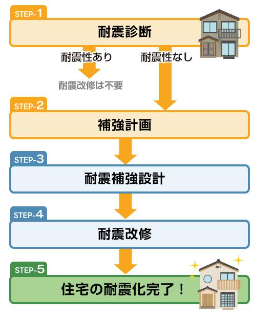 木造住宅が耐震化されるまで - 山形県住宅情報総合サイト【タテッカーナ】